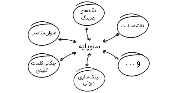 سئو پایه چیست